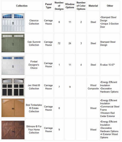 Carriage House Door Selection